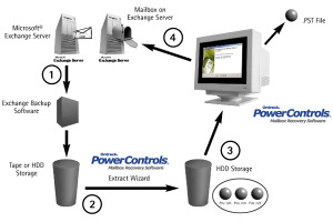 Ontrack Powercontrols 6